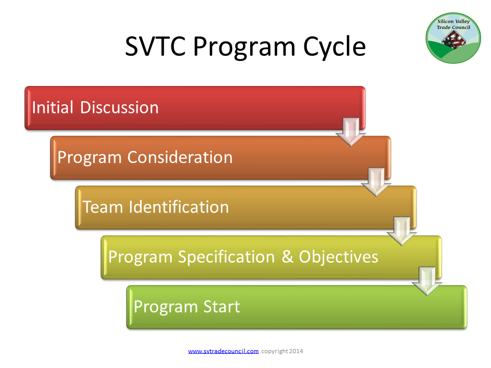 Program_cycle