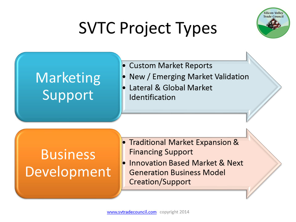 Project types