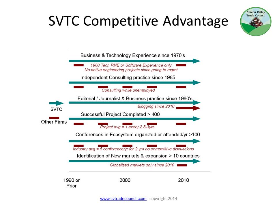 SVTC advantage